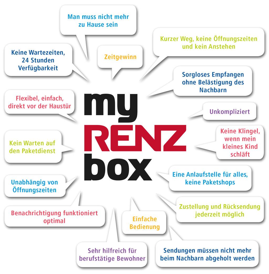 Renz - my RENZ box - BWB Sicherheitstechnik Kiel