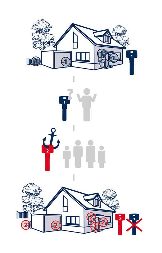 Das Bravus Zweitschlüssel-System für Einfamilienhäuser - BWB Sicherheitstechnik Kiel